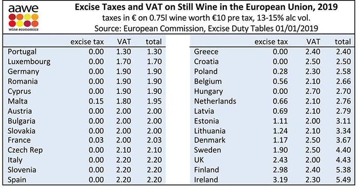 A bort terhelő adók mértéke az EU-tagországokban