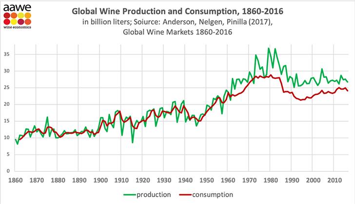 Hogyan változott a borfogyasztás az elmúlt 150 évben a világban?