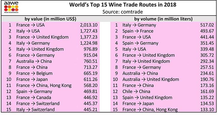 A világ legfontosabb borkereskedelmi útjai
