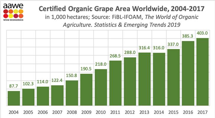 Szűk 15 év alatt megötszöröződött az organikus szőlőterületek nagysága