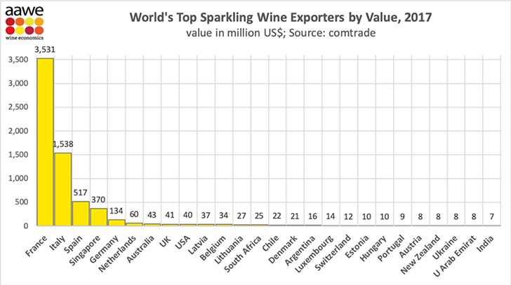A világ legnagyobb pezsgő és habzóbor exportőrei