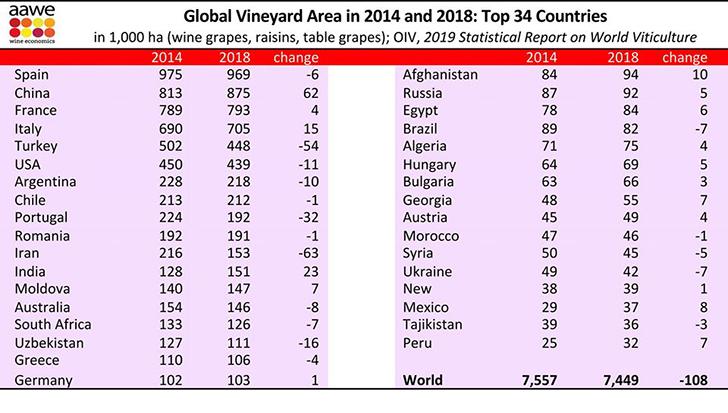 Melyik a legnagyobb szőlőtermelő ország a világon?