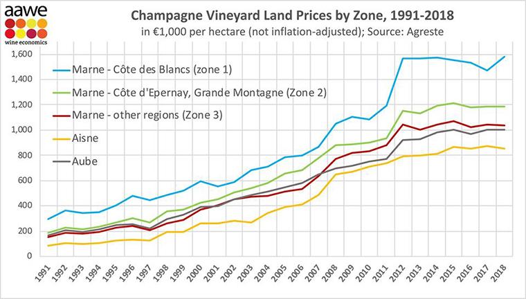 Döbbenetes: így drágult a föld Champagne-ban 20 év alatt