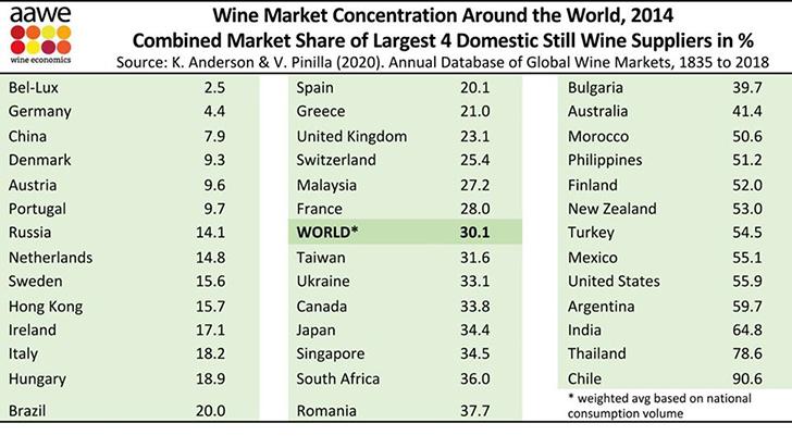 Mekkora a borpiaci koncentráció Magyarországon?