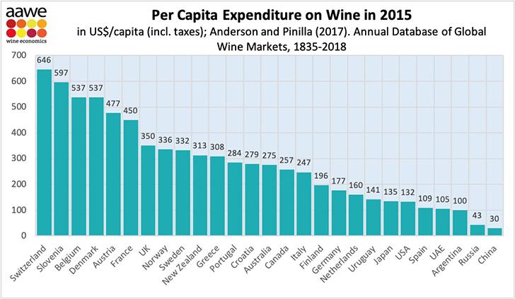 Mennyit költenek a magyarok borra?