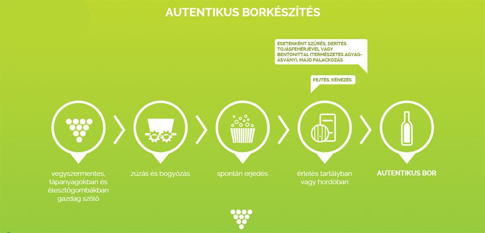Terra Hungarica: A természetesség lehetőség a magasabb minőségre