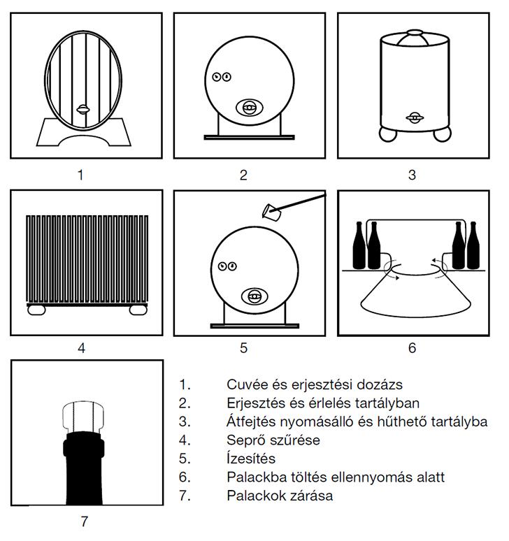 Pezsgőkészítési kisokos: a Transvasée módszer és a tankpezsgő