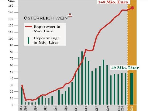 Virágzik Ausztria borexportja